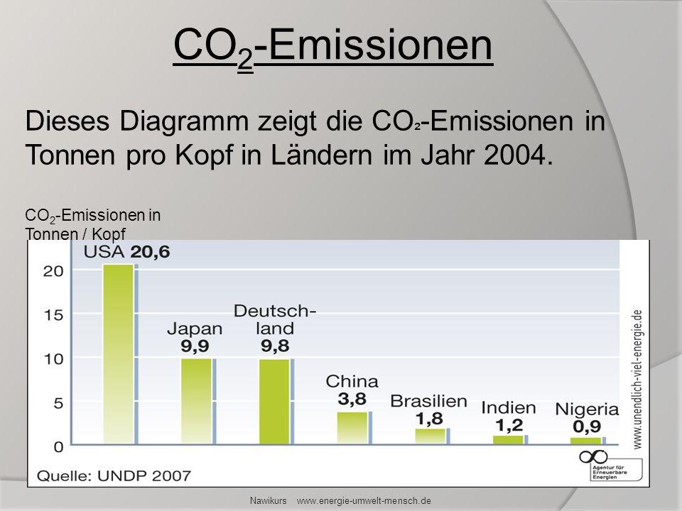 Dieses Diagramm zeigt die CO ² -Emissionen in Tonnen pro Kopf in Ländern im Jahr 2004. CO 2 -Emissionen in Tonnen / Kopf Nawikurs www.energie-umwelt-m