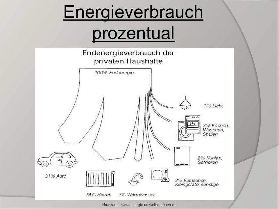 Energieverbrauch prozentual