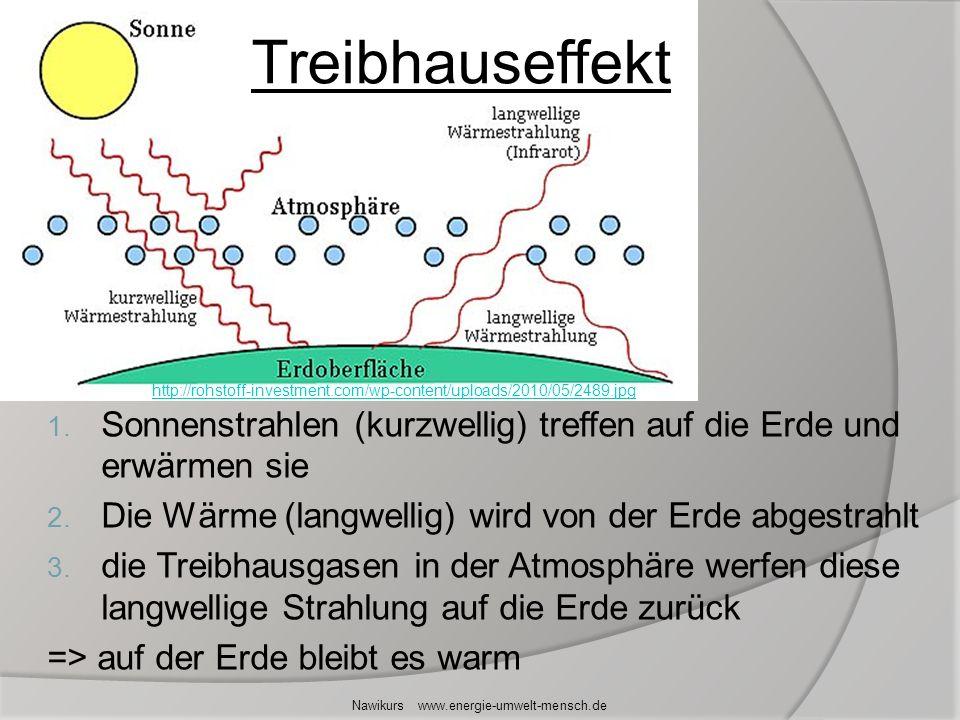 Treibhauseffekt 1. Sonnenstrahlen (kurzwellig) treffen auf die Erde und erwärmen sie 2. Die Wärme (langwellig) wird von der Erde abgestrahlt 3. die Tr