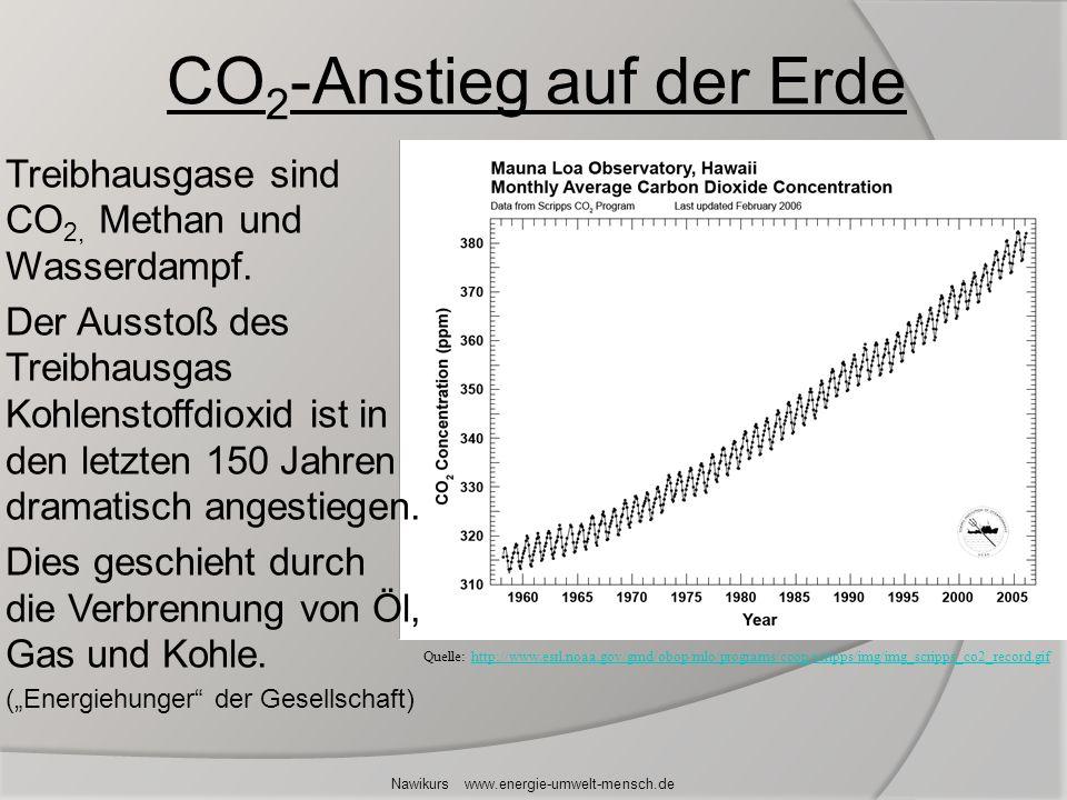 Treibhausgase sind CO 2, Methan und Wasserdampf. Der Ausstoß des Treibhausgas Kohlenstoffdioxid ist in den letzten 150 Jahren dramatisch angestiegen.