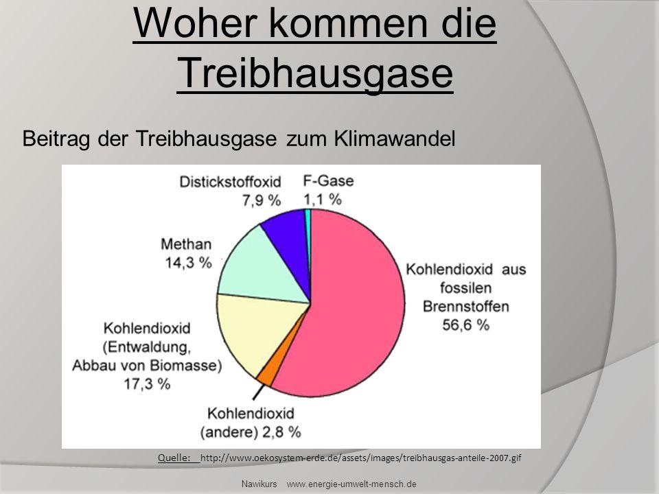 Nawikurs www.energie-umwelt-mensch.de Beitrag der Treibhausgase zum Klimawandel Woher kommen die Treibhausgase Quelle: http://www.oekosystem-erde.de/a