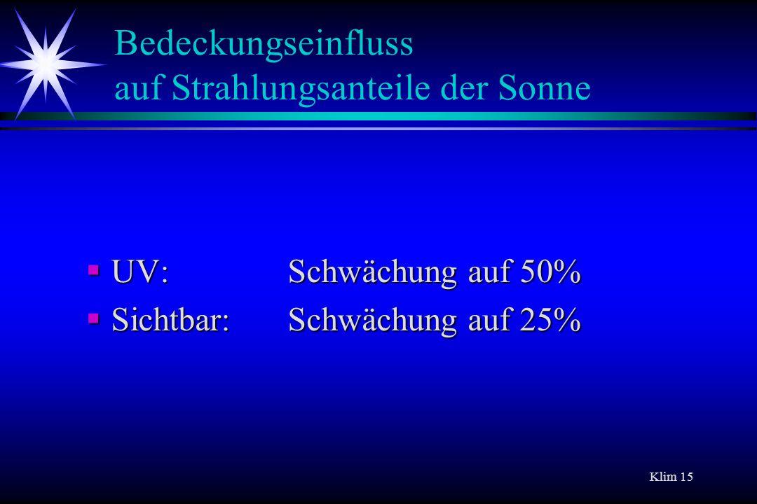 Klim 15 Bedeckungseinfluss auf Strahlungsanteile der Sonne UV: Schwächung auf 50% UV: Schwächung auf 50% Sichtbar: Schwächung auf 25% Sichtbar: Schwäc