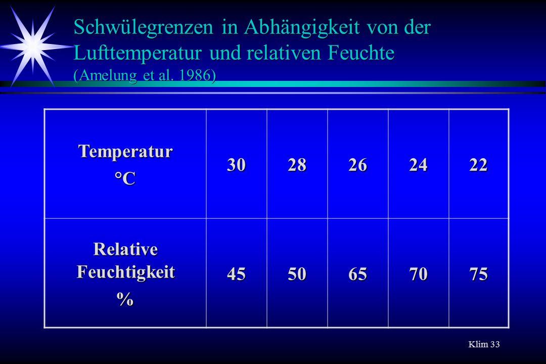 Klim 33 Schwülegrenzen in Abhängigkeit von der Lufttemperatur und relativen Feuchte (Amelung et al. 1986) Temperatur°C3028262422 Relative Feuchtigkeit
