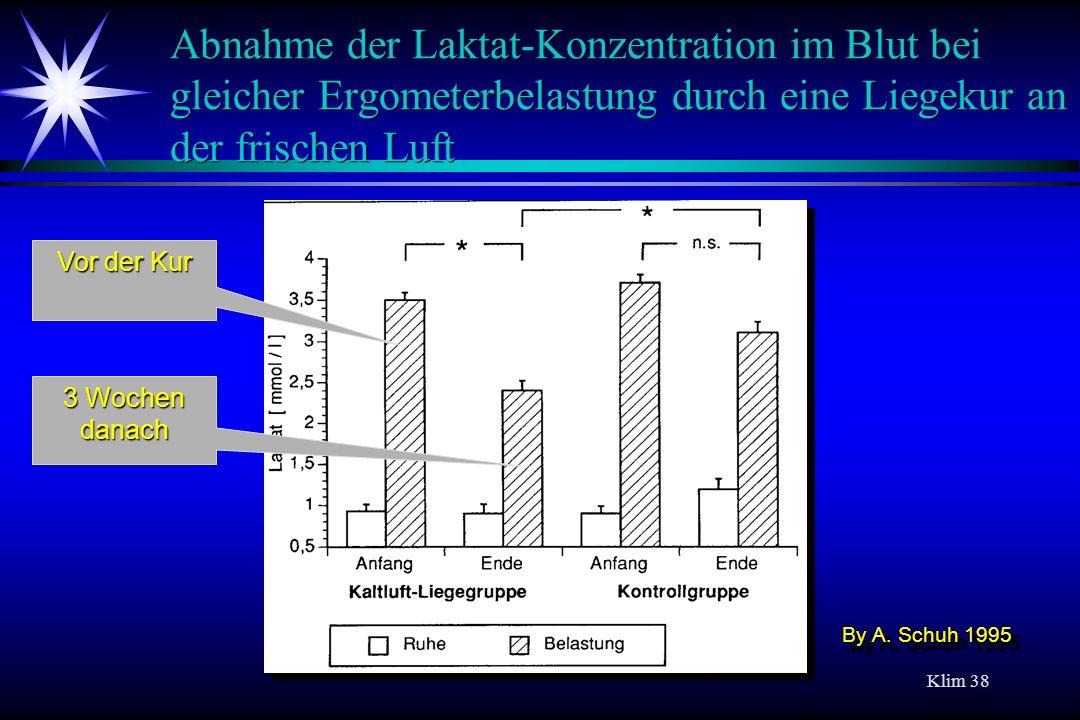 Klim 38 Abnahme der Laktat-Konzentration im Blut bei gleicher Ergometerbelastung durch eine Liegekur an der frischen Luft Vor der Kur 3 Wochen danach