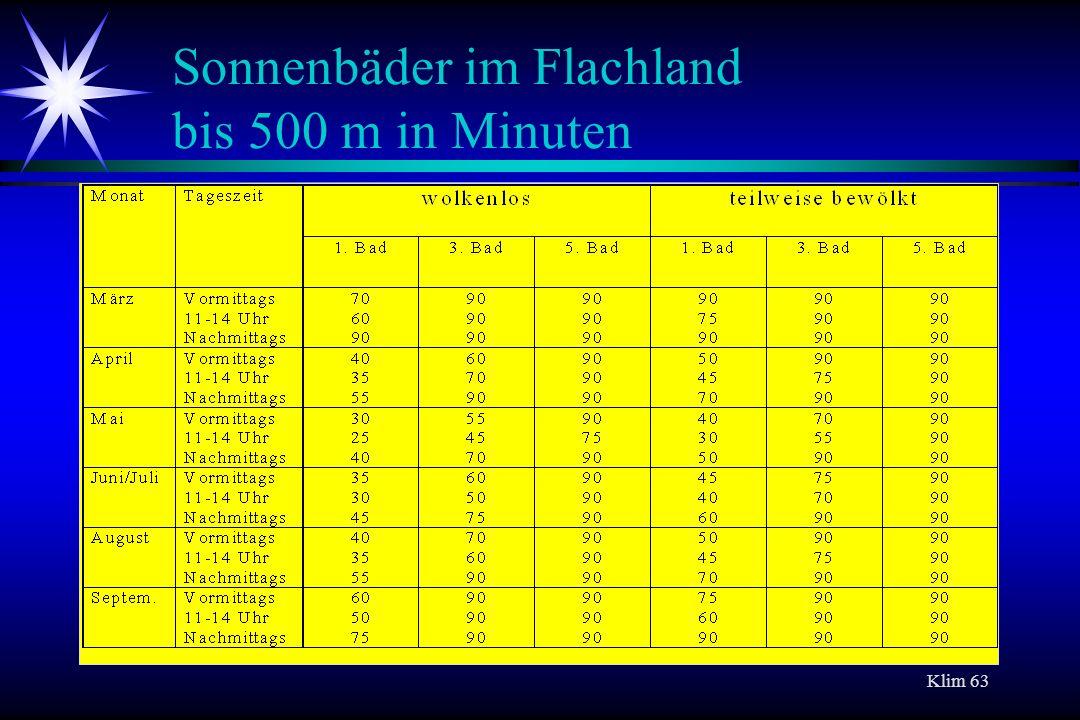 Klim 63 Sonnenbäder im Flachland bis 500 m in Minuten