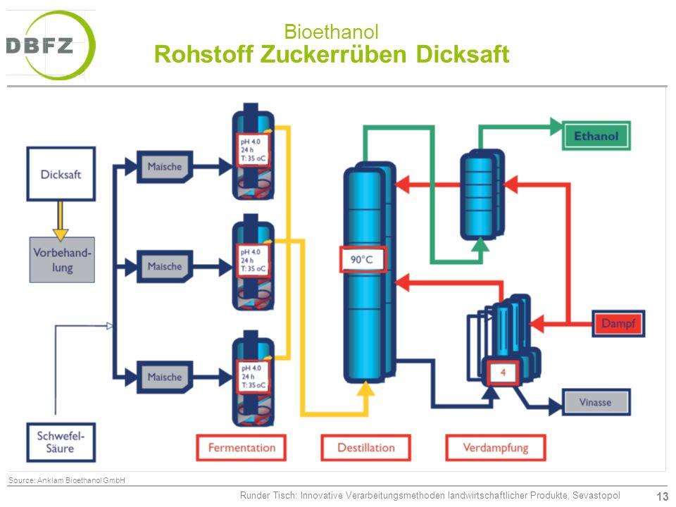 13 Runder Tisch: Innovative Verarbeitungsmethoden landwirtschaftlicher Produkte, Sevastopol Bioethanol Rohstoff Zuckerrüben Dicksaft Source: Anklam Bi