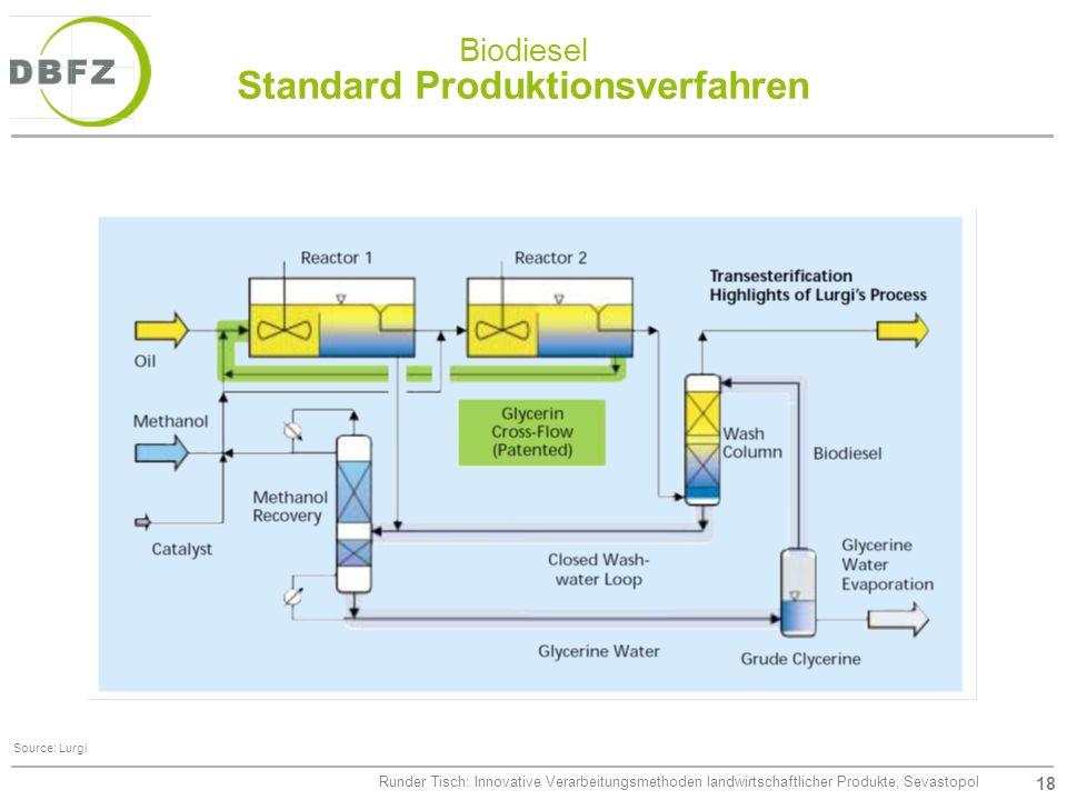 18 Runder Tisch: Innovative Verarbeitungsmethoden landwirtschaftlicher Produkte, Sevastopol Biodiesel Standard Produktionsverfahren Source: Lurgi