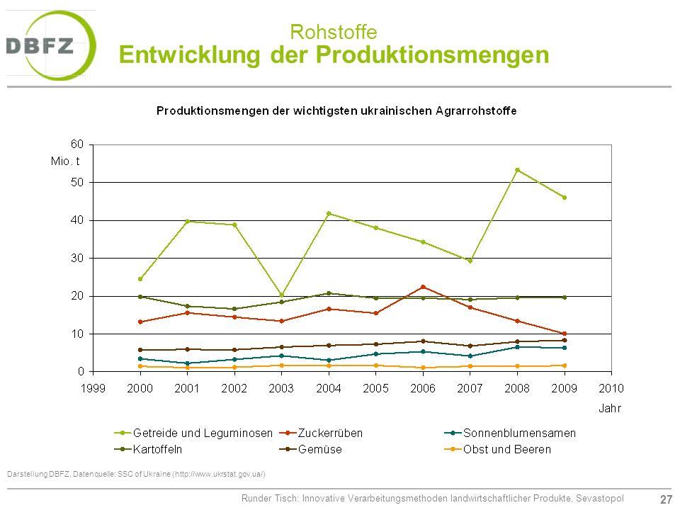 27 Runder Tisch: Innovative Verarbeitungsmethoden landwirtschaftlicher Produkte, Sevastopol Rohstoffe Entwicklung der Produktionsmengen Darstellung DB