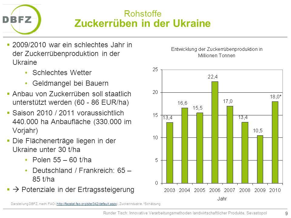 9 Runder Tisch: Innovative Verarbeitungsmethoden landwirtschaftlicher Produkte, Sevastopol Rohstoffe Zuckerrüben in der Ukraine 2009/2010 war ein schl
