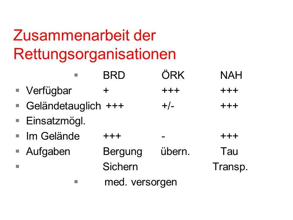 Zusammenarbeit der Rettungsorganisationen BRDÖRKNAH Verfügbar+++++++ Geländetauglich ++++/-+++ Einsatzmögl. Im Gelände+++-+++ AufgabenBergung übern. T