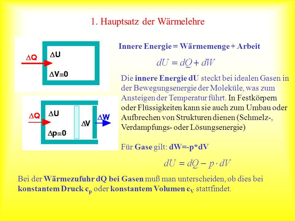 1. Hauptsatz der Wärmelehre Die innere Energie dU steckt bei idealen Gasen in der Bewegungsenergie der Moleküle, was zum Ansteigen der Temperatur führ