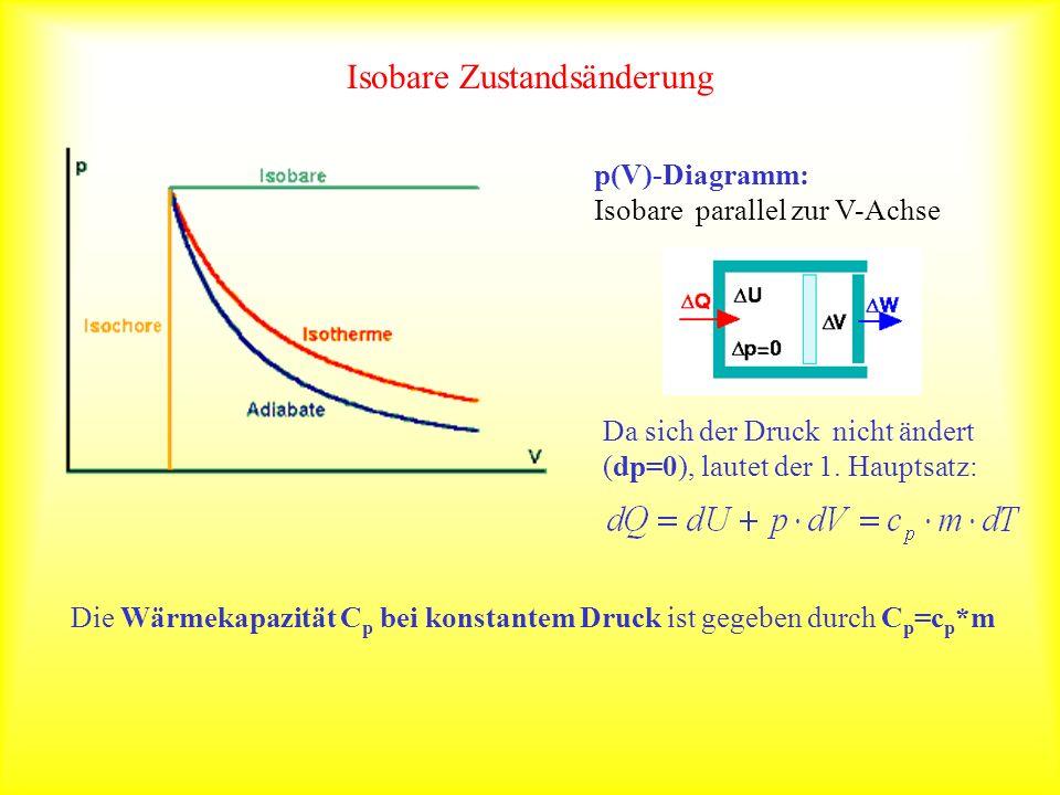 Isobare Zustandsänderung p(V)-Diagramm: Isobare parallel zur V-Achse Da sich der Druck nicht ändert (dp=0), lautet der 1. Hauptsatz: Die Wärmekapazitä