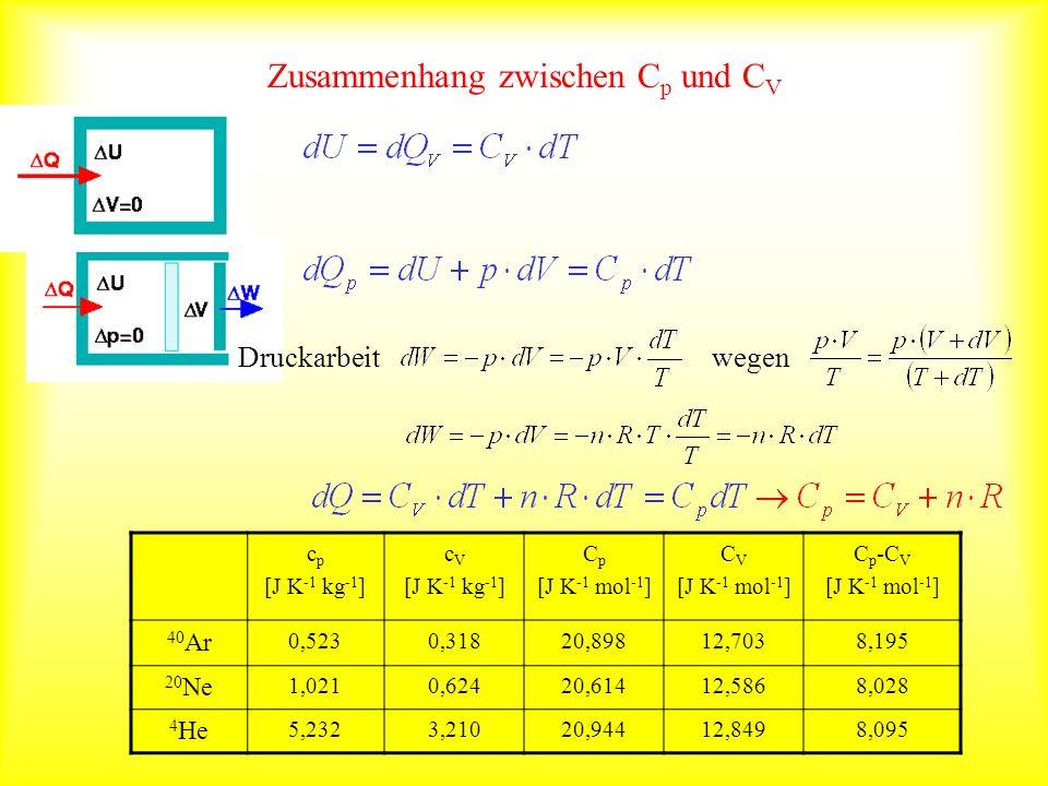 Zusammenhang zwischen C p und C V Druckarbeit wegen c p [J K -1 kg -1 ] c V [J K -1 kg -1 ] C p [J K -1 mol -1 ] C V [J K -1 mol -1 ] C p -C V [J K -1