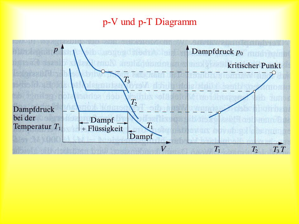 p-V und p-T Diagramm