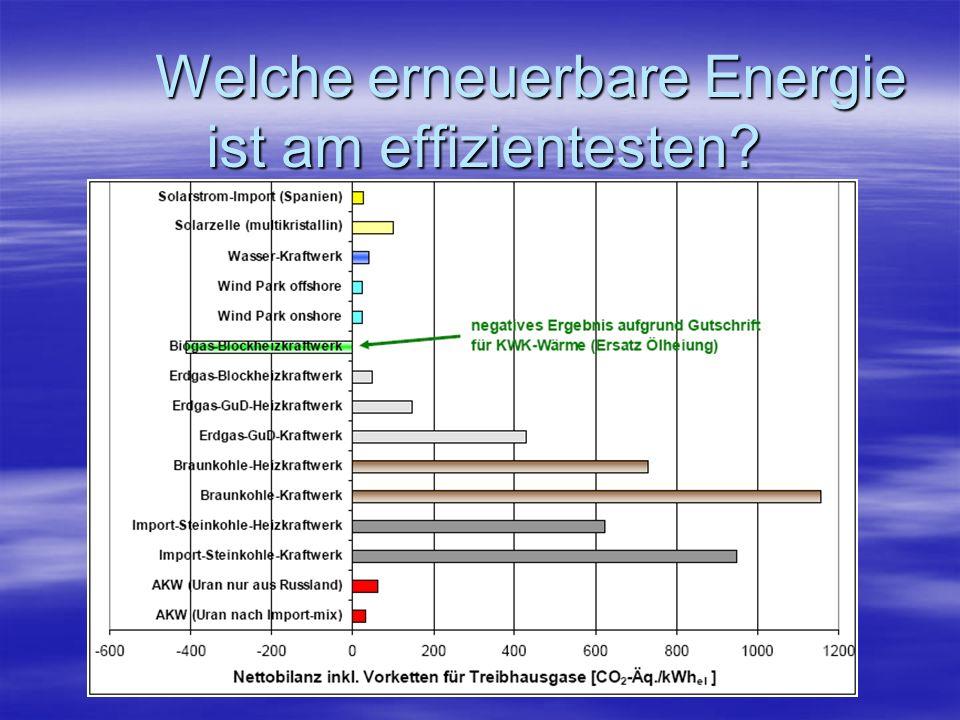 Welche erneuerbare Energie ist am effizientesten?