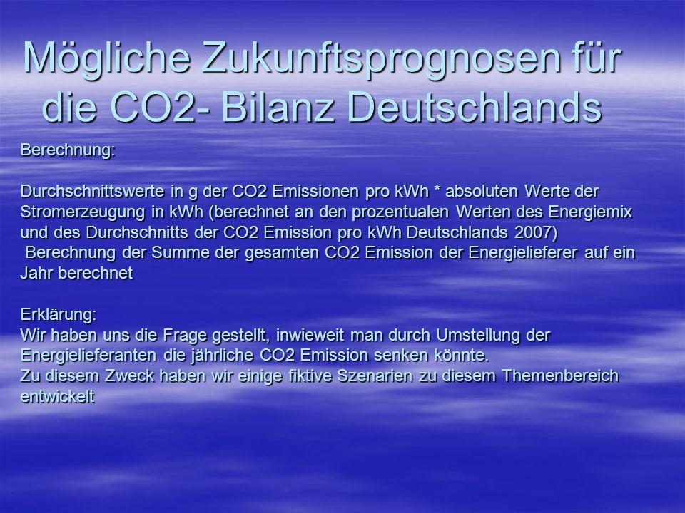 Berechnung: Durchschnittswerte in g der CO2 Emissionen pro kWh * absoluten Werte der Stromerzeugung in kWh (berechnet an den prozentualen Werten des E