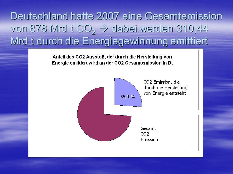 Deutschland hatte 2007 eine Gesamtemission von 878 Mrd t CO 2 dabei werden 310,44 Mrd t durch die Energiegewinnung emittiert