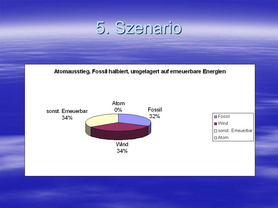 5. Szenario