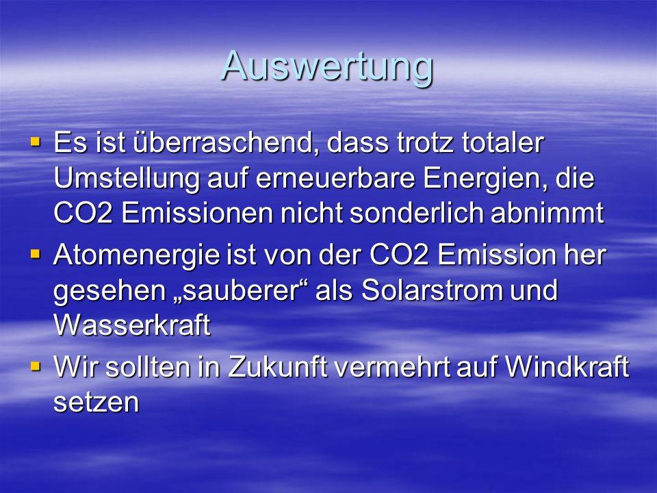 Auswertung Es ist überraschend, dass trotz totaler Umstellung auf erneuerbare Energien, die CO2 Emissionen nicht sonderlich abnimmt Es ist überraschen