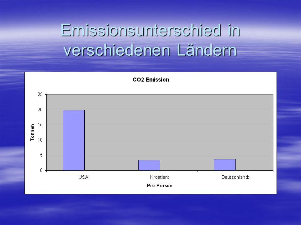 Emissionsunterschied in verschiedenen Ländern