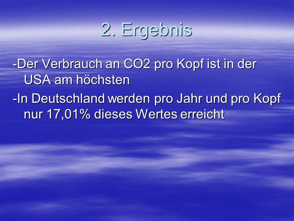 2. Ergebnis -Der Verbrauch an CO2 pro Kopf ist in der USA am höchsten -In Deutschland werden pro Jahr und pro Kopf nur 17,01% dieses Wertes erreicht