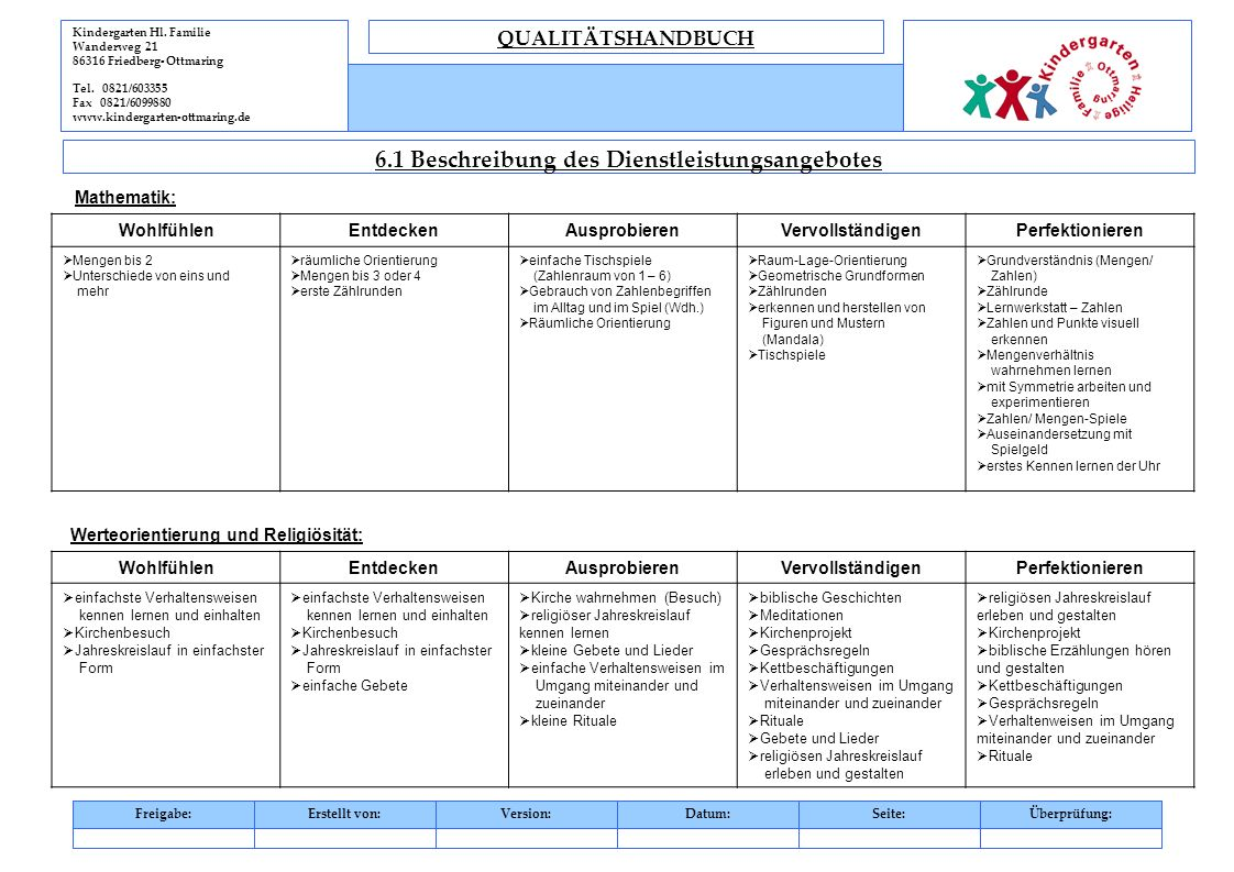Kindergarten Hl. Familie Wanderweg 21 86316 Friedberg- Ottmaring Tel. 0821/603355 Fax 0821/6099880 www.kindergarten-ottmaring.de QUALITÄTSHANDBUCH 6.1