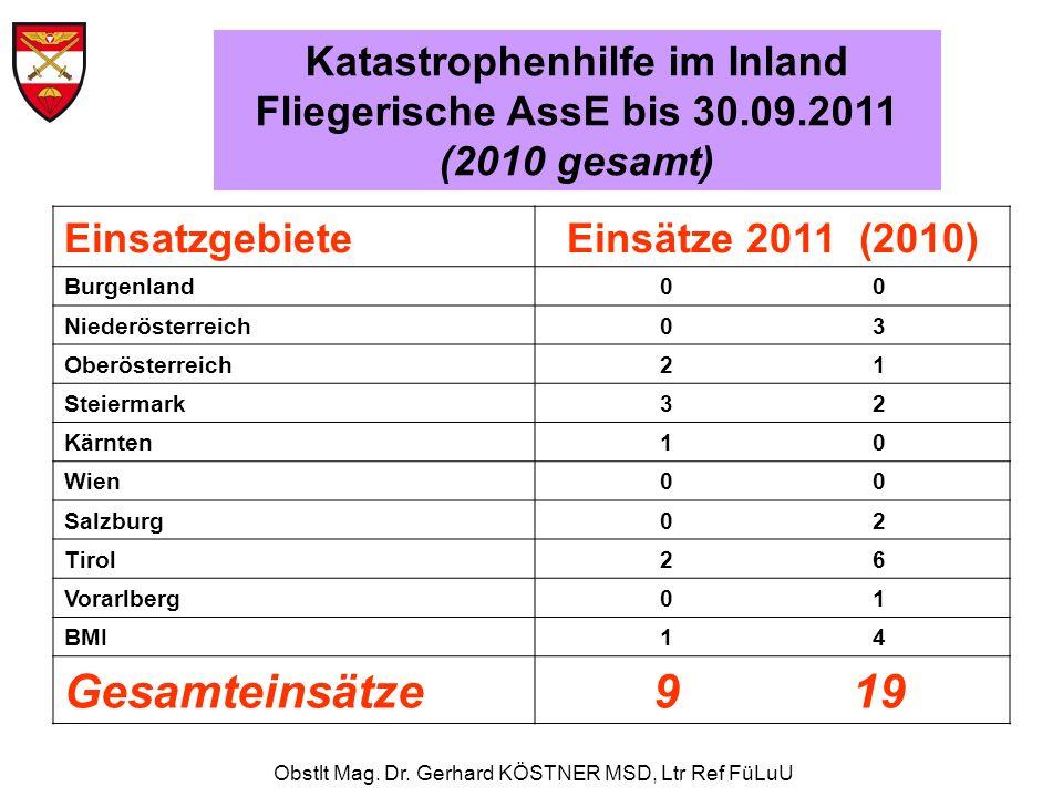 Obstlt Mag. Dr. Gerhard KÖSTNER MSD, Ltr Ref FüLuU EinsatzgebieteEinsätze 2011 (2010) Burgenland0 Niederösterreich0303 Oberösterreich2121 Steiermark32