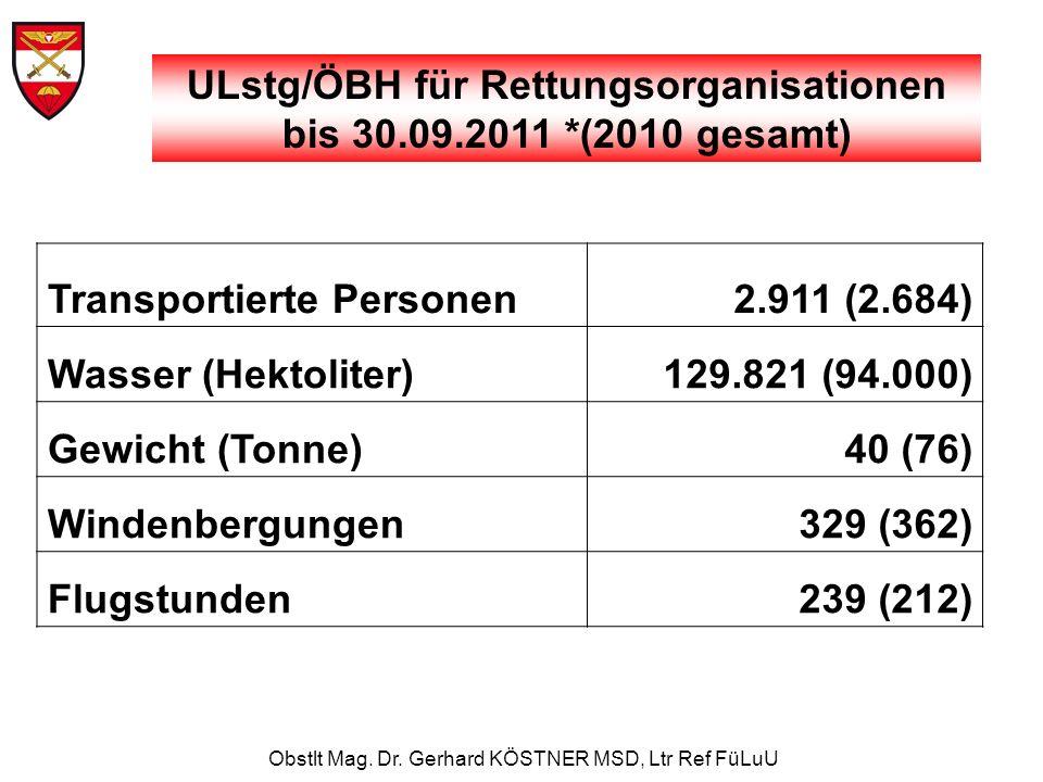 Obstlt Mag. Dr. Gerhard KÖSTNER MSD, Ltr Ref FüLuU Transportierte Personen2.911 (2.684) Wasser (Hektoliter)129.821 (94.000) Gewicht (Tonne)40 (76) Win