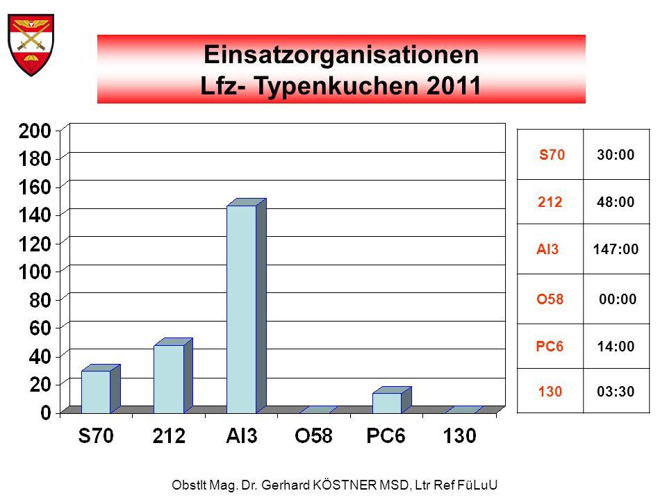 Obstlt Mag. Dr. Gerhard KÖSTNER MSD, Ltr Ref FüLuU Einsatzorganisationen Lfz- Typenkuchen 2011 S7030:00 21248:00 Al3 147:00 O58 00:00 PC614:00 13003:3