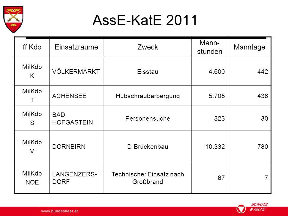 AssE-KatE 2011 ff KdoEinsatzräumeZweck Mann- stunden Manntage MilKdo K VÖLKERMARKTEisstau4.600442 MilKdo T ACHENSEEHubschrauberbergung5.705436 MilKdo