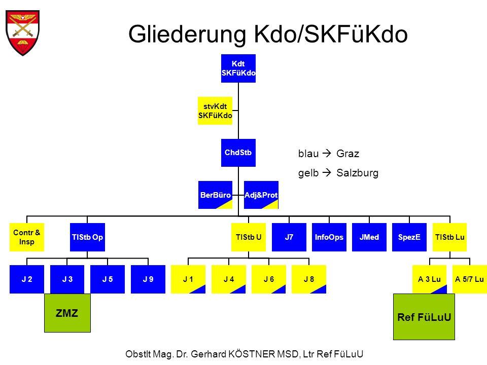 Obstlt Mag. Dr. Gerhard KÖSTNER MSD, Ltr Ref FüLuU Gliederung Kdo/SKFüKdo blau Graz gelb Salzburg ZMZ Ref FüLuU