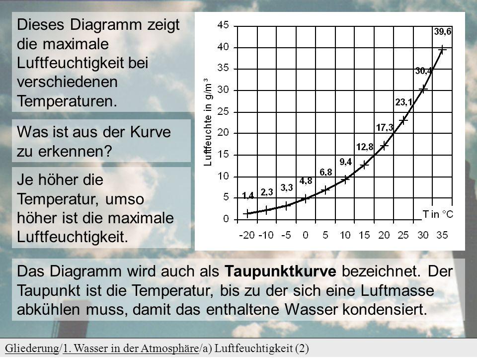 GliederungGliederung/1. Wasser in der Atmosphäre/a) Luftfeuchtigkeit (2)1. Wasser in der Atmosphäre Dieses Diagramm zeigt die maximale Luftfeuchtigkei