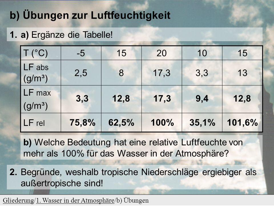 b) Übungen zur Luftfeuchtigkeit GliederungGliederung/1. Wasser in der Atmosphäre/b) Übungen1. Wasser in der Atmosphäre 1. a) Ergänze die Tabelle! T (°