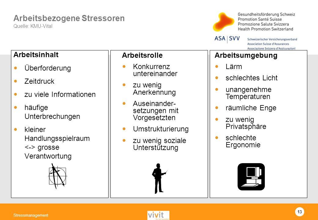 13 Stressmanagement Arbeitsbezogene Stressoren Quelle: KMU-Vital Arbeitsinhalt Überforderung Zeitdruck zu viele Informationen häufige Unterbrechungen