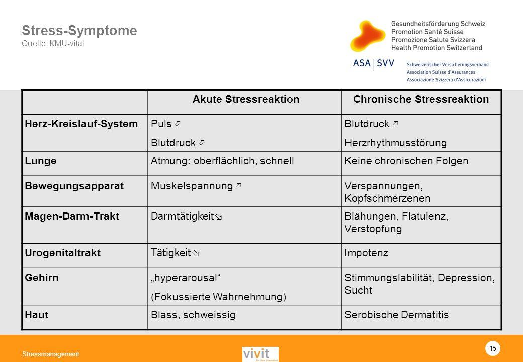 15 Stressmanagement Stress-Symptome Quelle: KMU-vital Akute StressreaktionChronische Stressreaktion Herz-Kreislauf-SystemPuls Blutdruck Herzrhythmusst