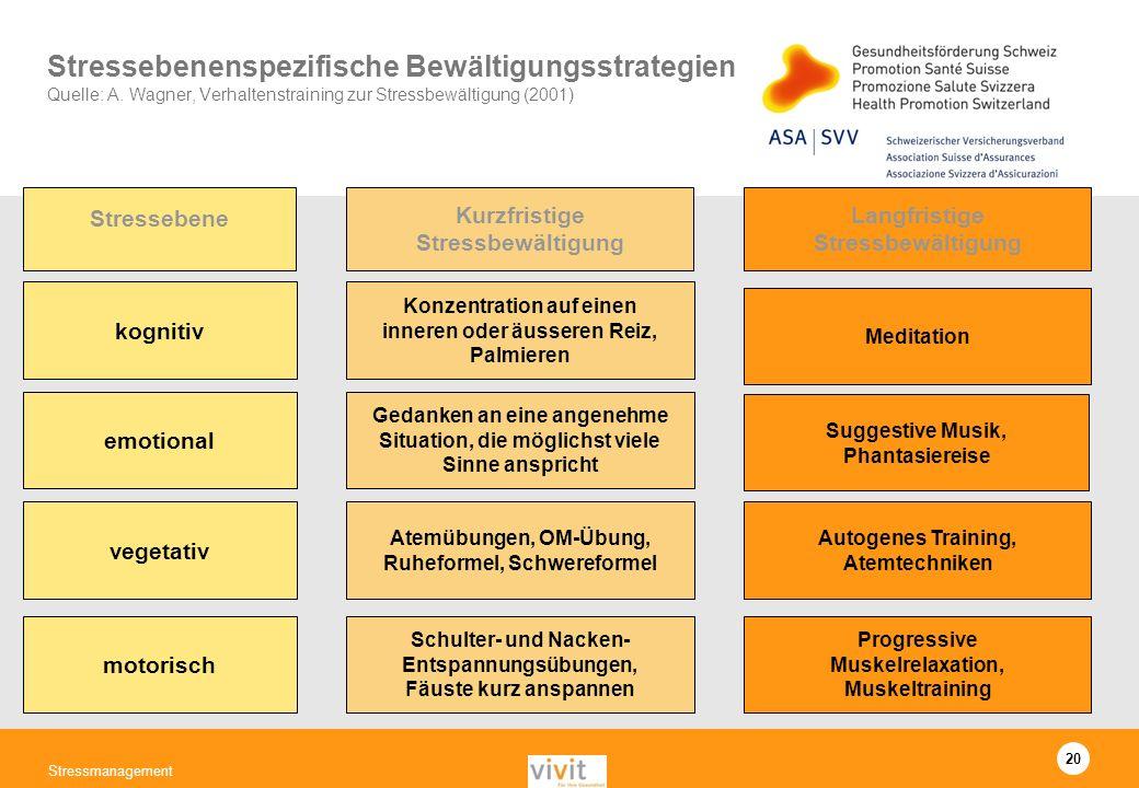 20 Stressmanagement Stressebenenspezifische Bewältigungsstrategien Quelle: A. Wagner, Verhaltenstraining zur Stressbewältigung (2001) Stressebene kogn