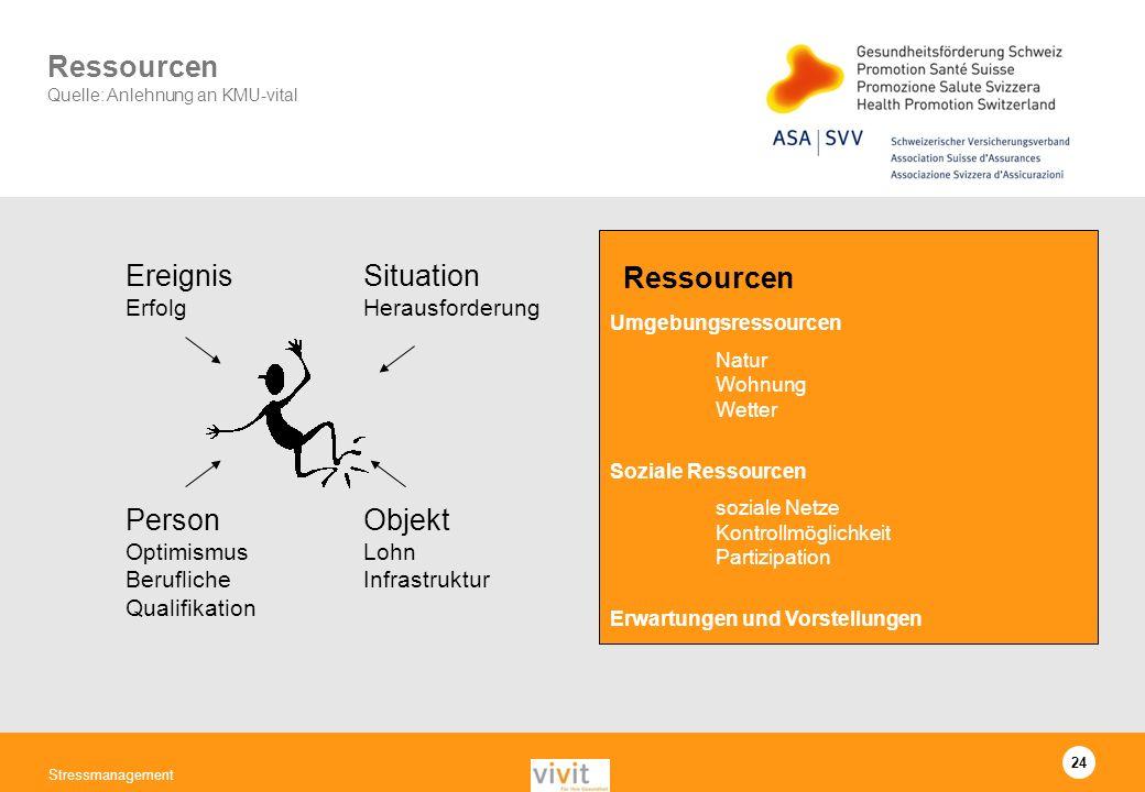 24 Stressmanagement Ereignis Erfolg Situation Herausforderung Objekt Lohn Infrastruktur Person Optimismus Berufliche Qualifikation Umgebungsressourcen