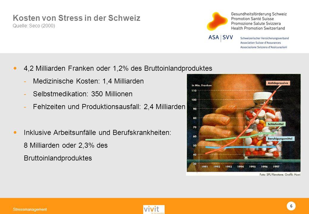 6 Stressmanagement Kosten von Stress in der Schweiz Quelle: Seco (2000) 4,2 Milliarden Franken oder 1,2% des Bruttoinlandproduktes -Medizinische Koste