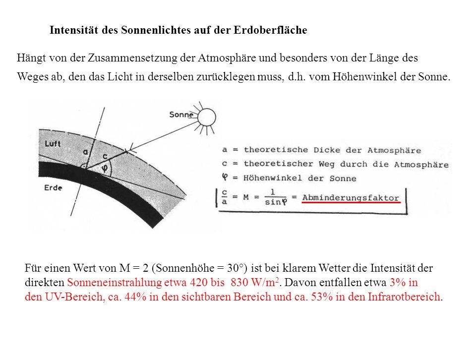Intensität des Sonnenlichtes auf der Erdoberfläche Hängt von der Zusammensetzung der Atmosphäre und besonders von der Länge des Weges ab, den das Lich