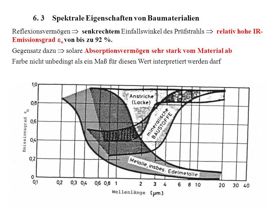6. 3 Spektrale Eigenschaften von Baumaterialien Reflexionsvermögen senkrechtem Einfallswinkel des Prüfstrahls relativ hohe IR- Emissionsgrad o von bis