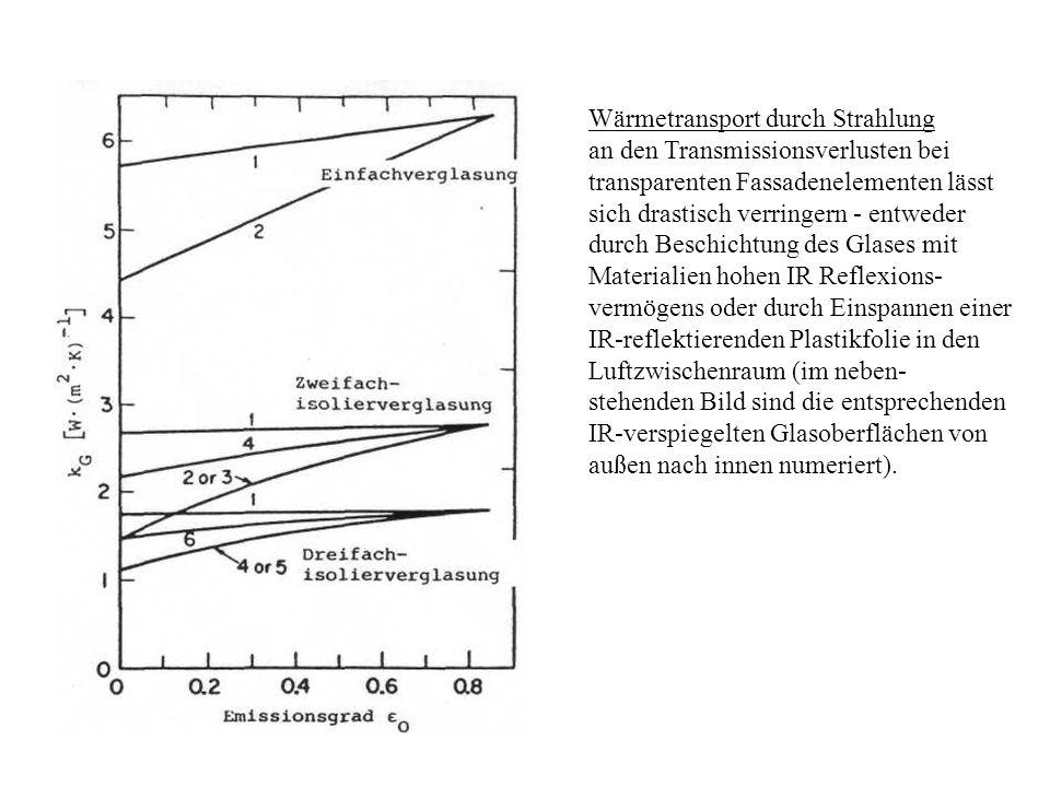 Wärmetransport durch Strahlung an den Transmissionsverlusten bei transparenten Fassadenelementen lässt sich drastisch verringern - entweder durch Besc