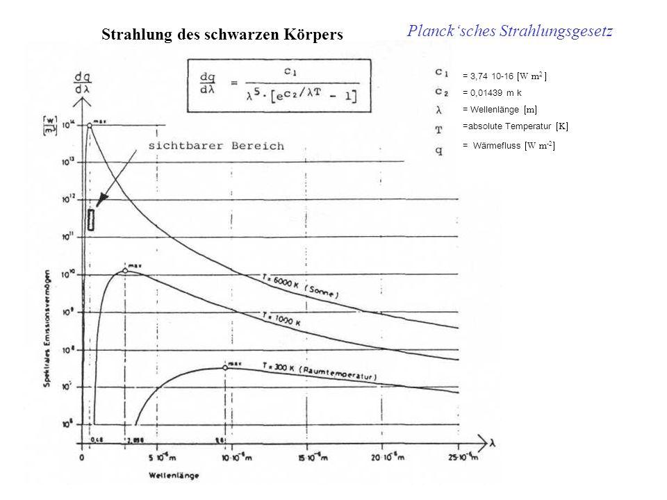 Strahlung des schwarzen Körpers = 3,74 10-16 W m 2 = 0,01439 m k = Wellenlänge m =absolute Temperatur K = Wärmefluss W m -2 Plancksches Strahlungsgese