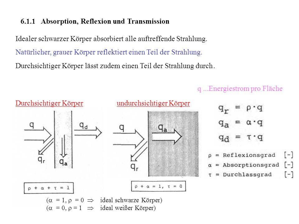 6.1.1 Absorption, Reflexion und Transmission Idealer schwarzer Körper absorbiert alle auftreffende Strahlung. Natürlicher, grauer Körper reflektiert e