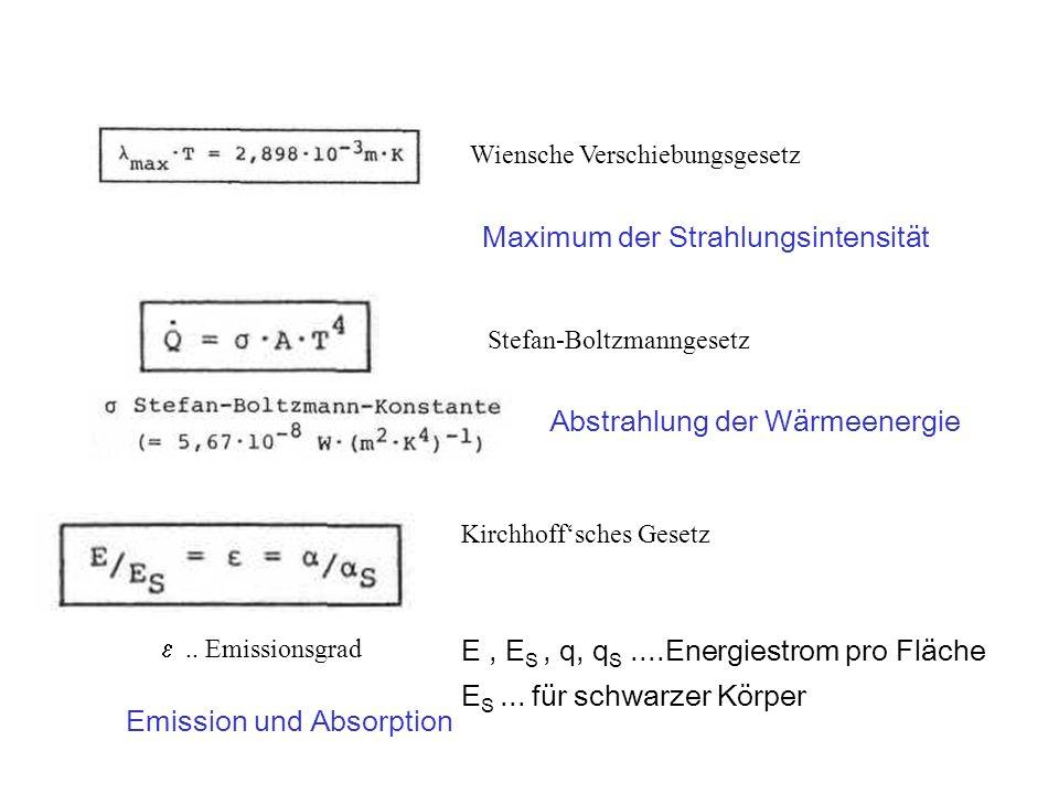 Wiensche Verschiebungsgesetz Stefan-Boltzmanngesetz Kirchhoffsches Gesetz Abstrahlung der Wärmeenergie.. Emissionsgrad E, E S, q, q S....Energiestrom