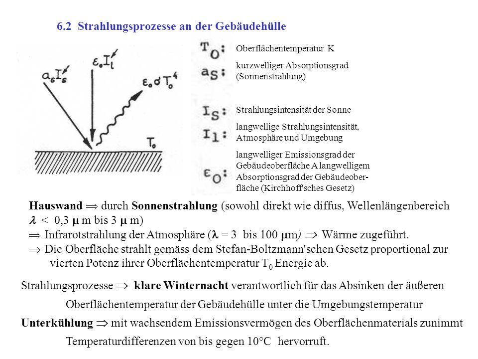 6.2 Strahlungsprozesse an der Gebäudehülle Oberflächentemperatur K kurzwelliger Absorptionsgrad (Sonnenstrahlung) Strahlungsintensität der Sonne langw