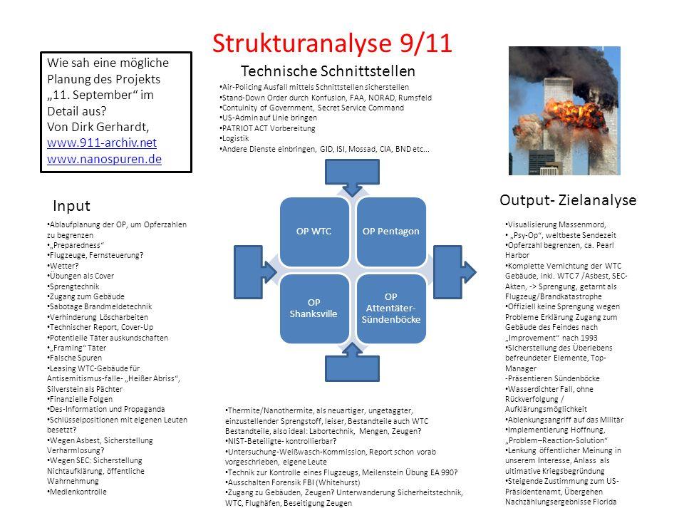 Out Strukturanalyse 9/11 OP WTCOP Pentagon OP Shanksville OP Attentäter- Sündenböcke Output- Zielanalyse Technische Schnittstellen Input Visualisierun