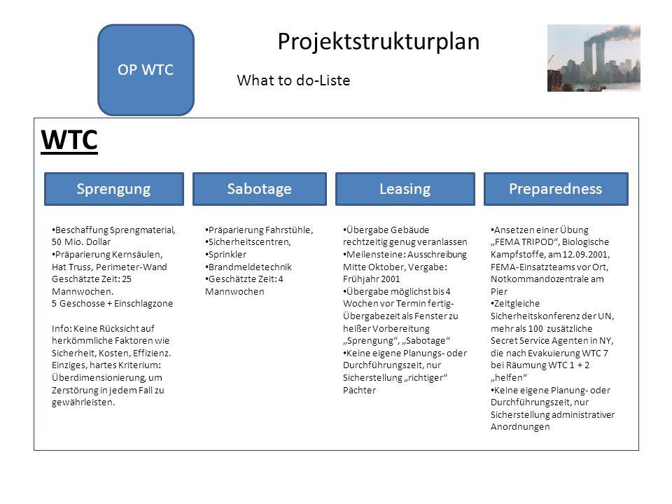 Projektstrukturplan WTC OP WTC What to do-Liste SprengungSabotageLeasingPreparedness Beschaffung Sprengmaterial, 50 Mio. Dollar Präparierung Kernsäule
