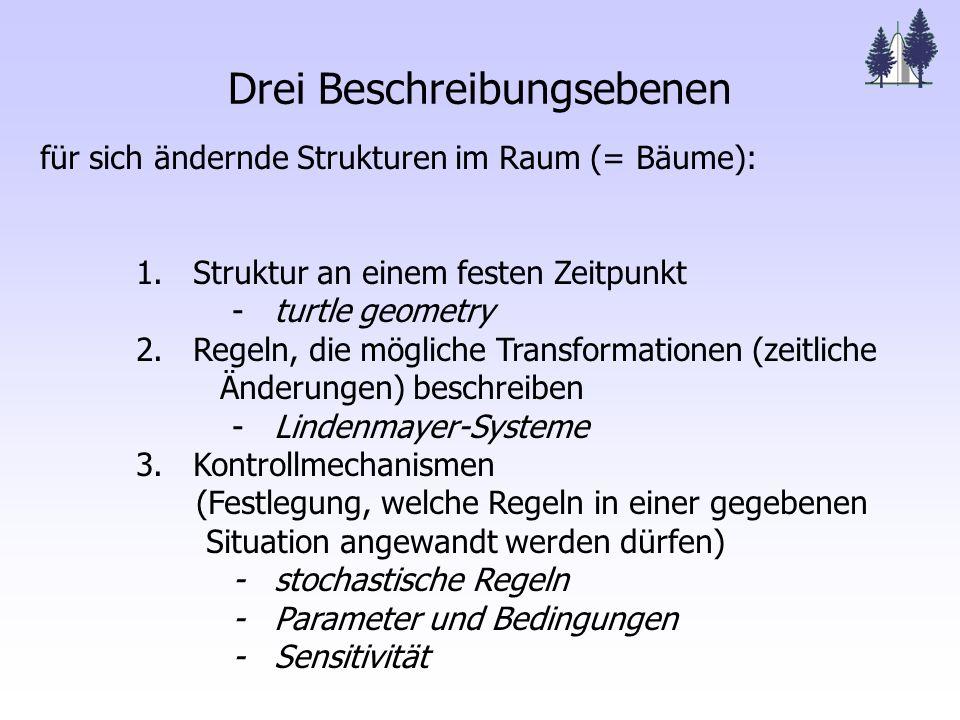 Lindenmayer-Systeme (L-Systeme) Aristid Lindenmayer, 1925-1989, Biologe Symbole Zeichenketten Regeln morphologische Einheiten + Hilfssymbole dreidimensionale Verzweigungs- strukturen Entwicklungsregeln - parallele Regelanwendung - Parametrisierung der Symbole - Zufallsvariablen, sensitive Funktionen