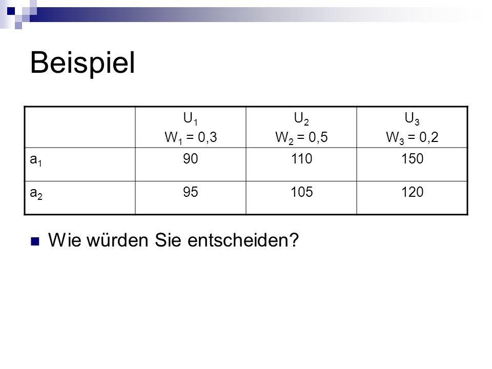 Beispiel Wie würden Sie entscheiden? U 1 W 1 = 0,3 U 2 W 2 = 0,5 U 3 W 3 = 0,2 a1a1 90110150 a2a2 95105120