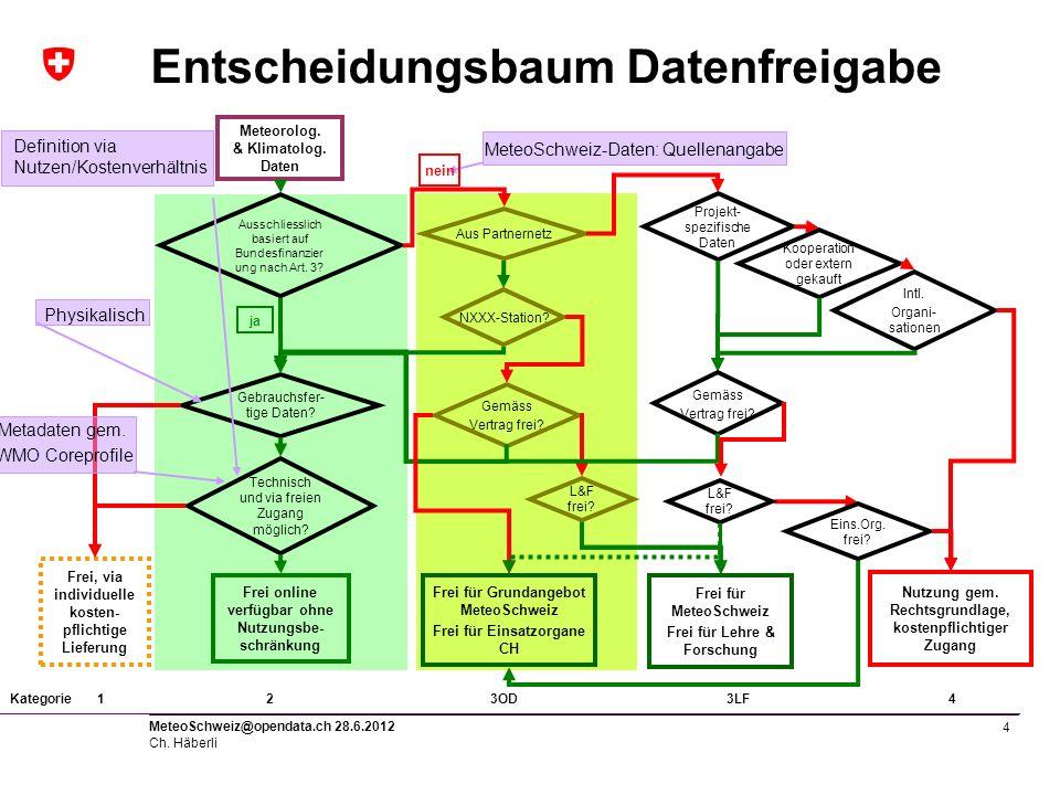 5 MeteoSchweiz@opendata.ch 28.6.2012 Ch. Häberli